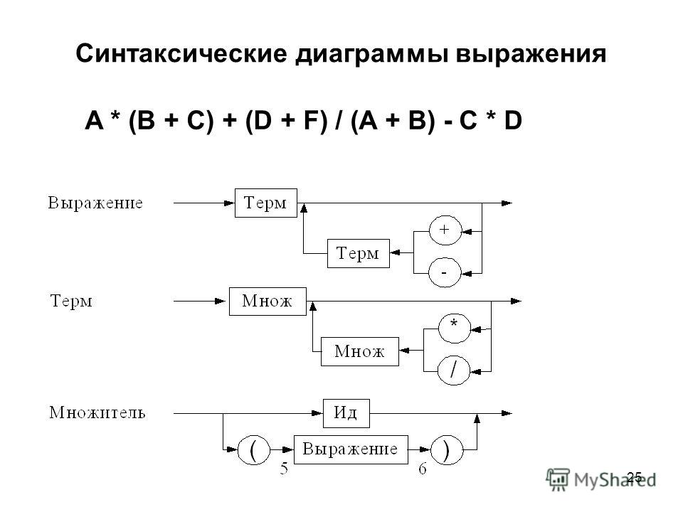 25 Синтаксические диаграммы выражения A * (B + C) + (D + F) / (A + B) - C * D