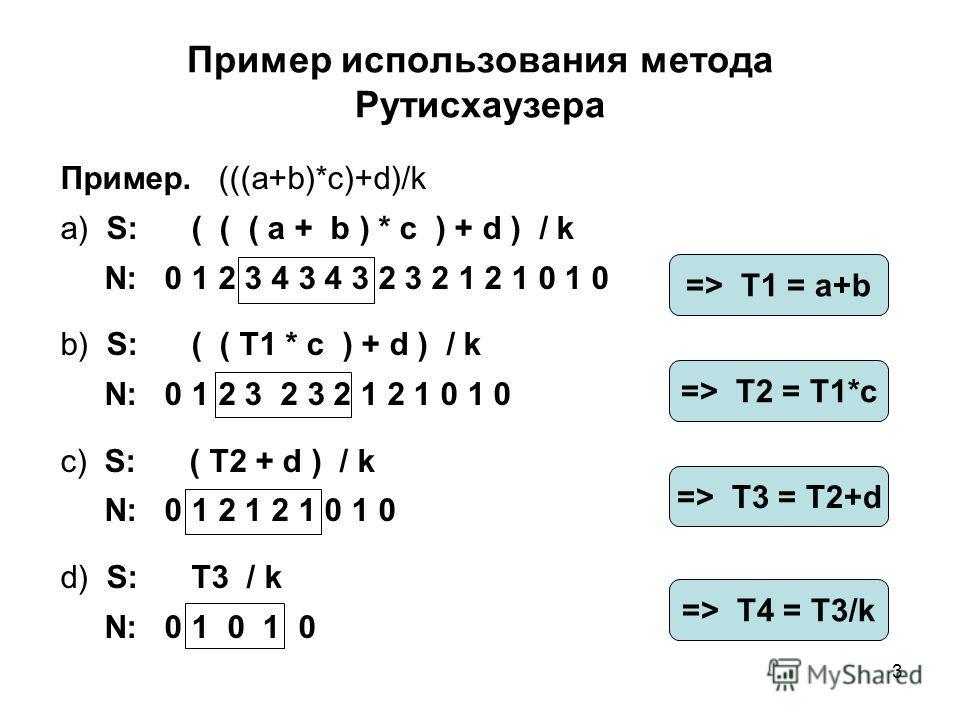 3 Пример использования метода Рутисхаузера Пример. (((a+b)*c)+d)/k a) S: ( ( ( a + b ) * c ) + d ) / k N: 0 1 2 3 4 3 4 3 2 3 2 1 2 1 0 1 0 b) S: ( ( T1 * c ) + d ) / k N: 0 1 2 3 2 3 2 1 2 1 0 1 0 c) S: ( T2 + d ) / k N: 0 1 2 1 2 1 0 1 0 d) S: T3 /