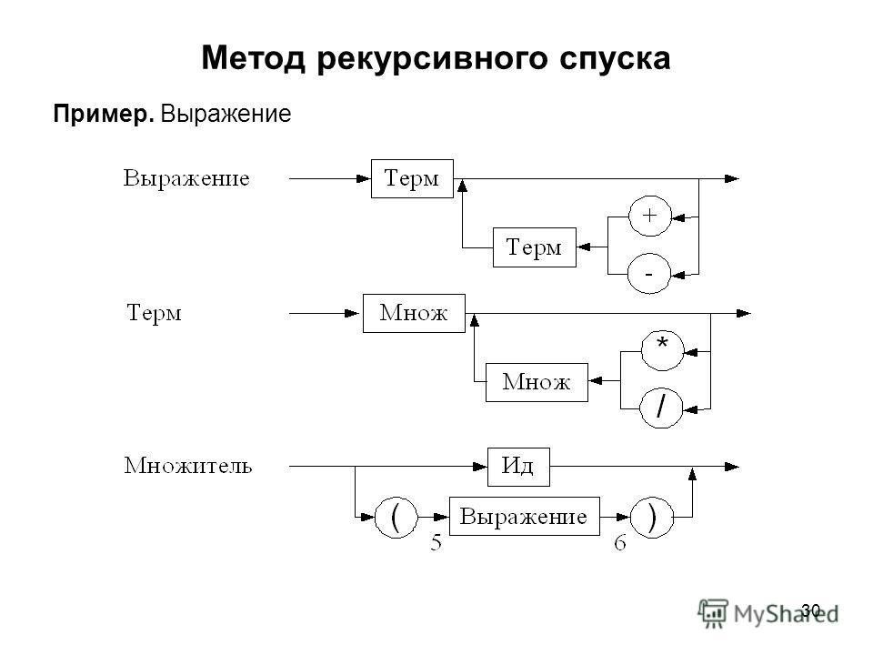 30 Метод рекурсивного спуска Пример. Выражение