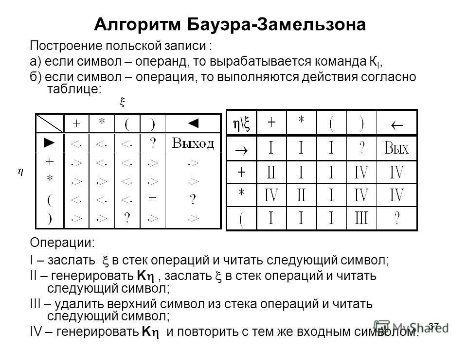 37 Алгоритм Бауэра-Замельзона Построение польской записи : а) если символ – операнд, то вырабатывается команда К I, б) если символ – операция, то выполняются действия согласно таблице: Операции: I – заслать в стек операций и читать следующий символ;
