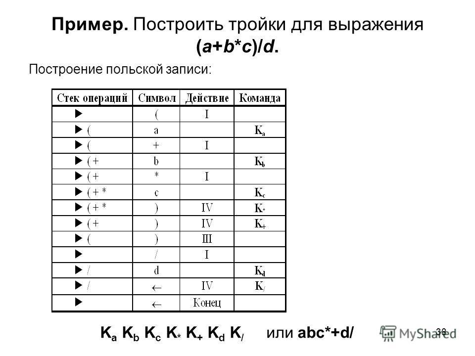38 Пример. Построить тройки для выражения (a+b*c)/d. Построение польской записи: K a K b K c K * K + K d K / или abc*+d/
