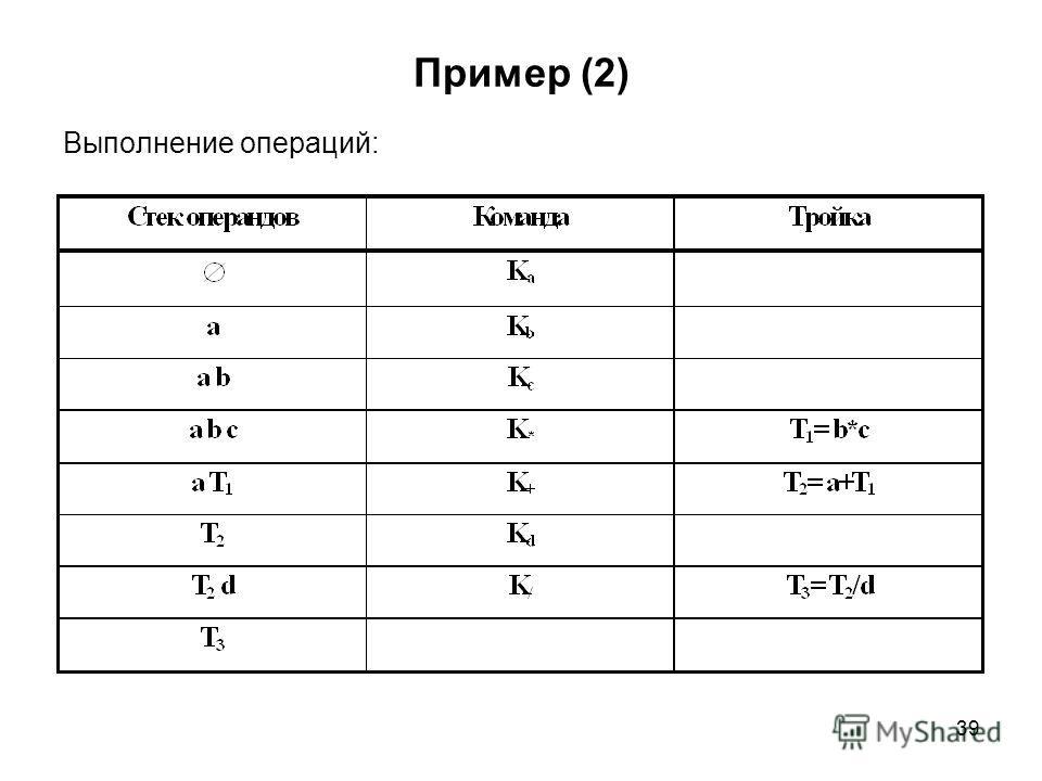 39 Пример (2) Выполнение операций:
