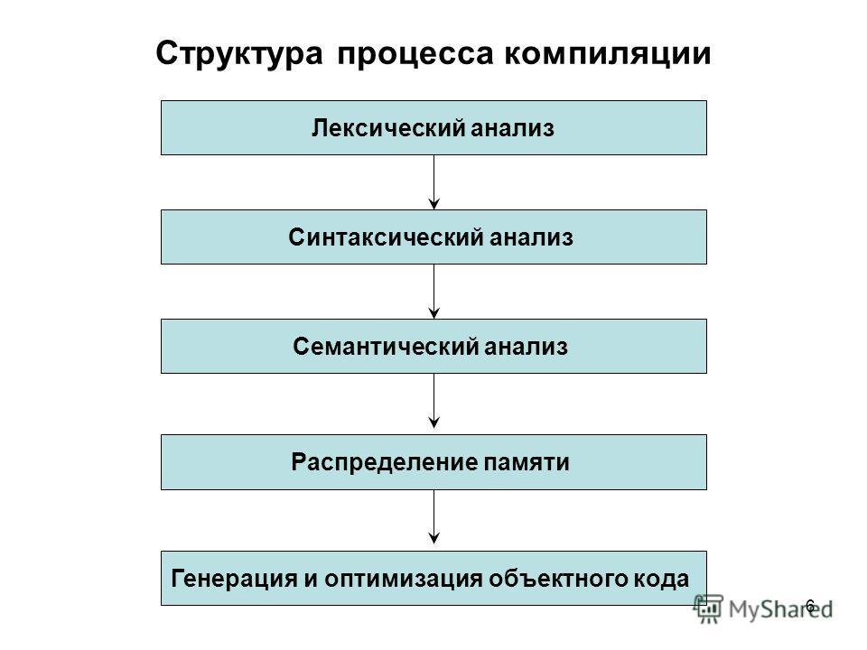 6 Структура процесса компиляции Лексический анализ Синтаксический анализ Семантический анализ Распределение памяти Генерация и оптимизация объектного кода