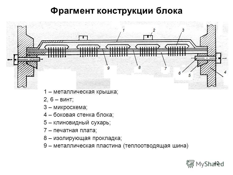 42 Фрагмент конструкции блока 1 – металлическая крышка; 2, 6 – винт; 3 – микросхема; 4 – боковая стенка блока; 5 – клиновидный сухарь; 7 – печатная плата; 8 – изолирующая прокладка; 9 – металлическая пластина (теплоотводящая шина)