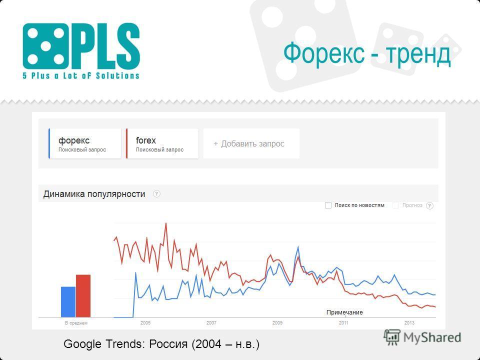 Форекс - тренд Google Trends: Россия (2004 – н.в.)