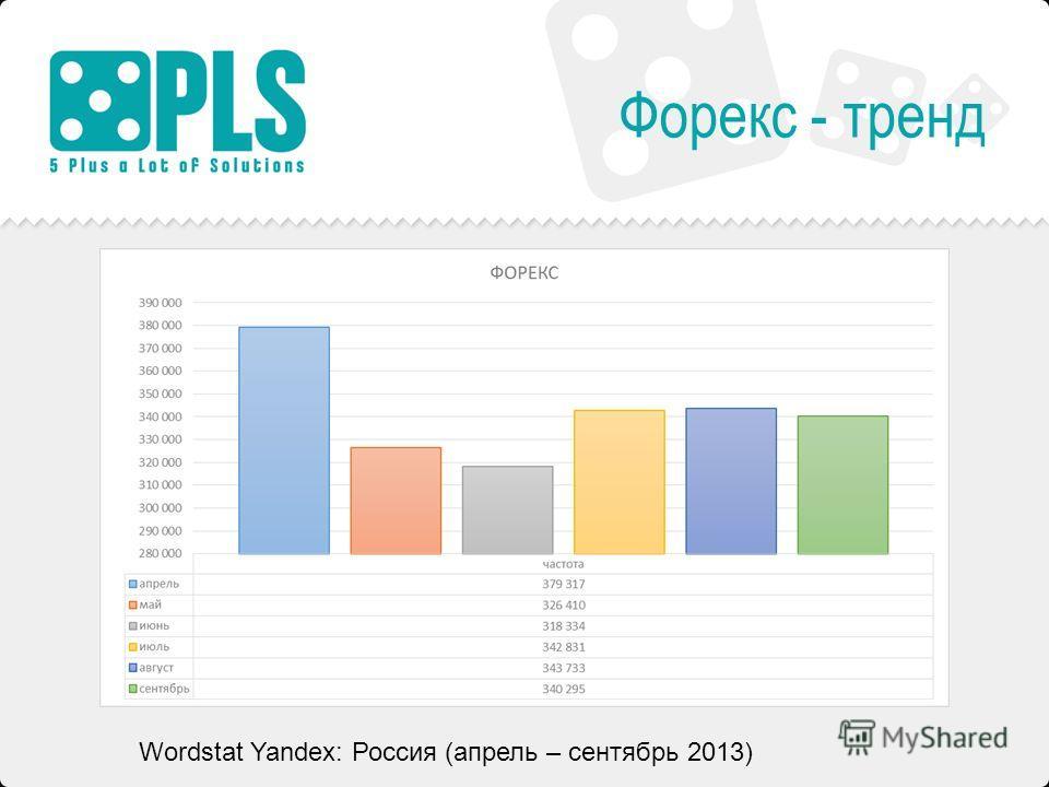 Форекс - тренд Wordstat Yandex: Россия (апрель – сентябрь 2013)
