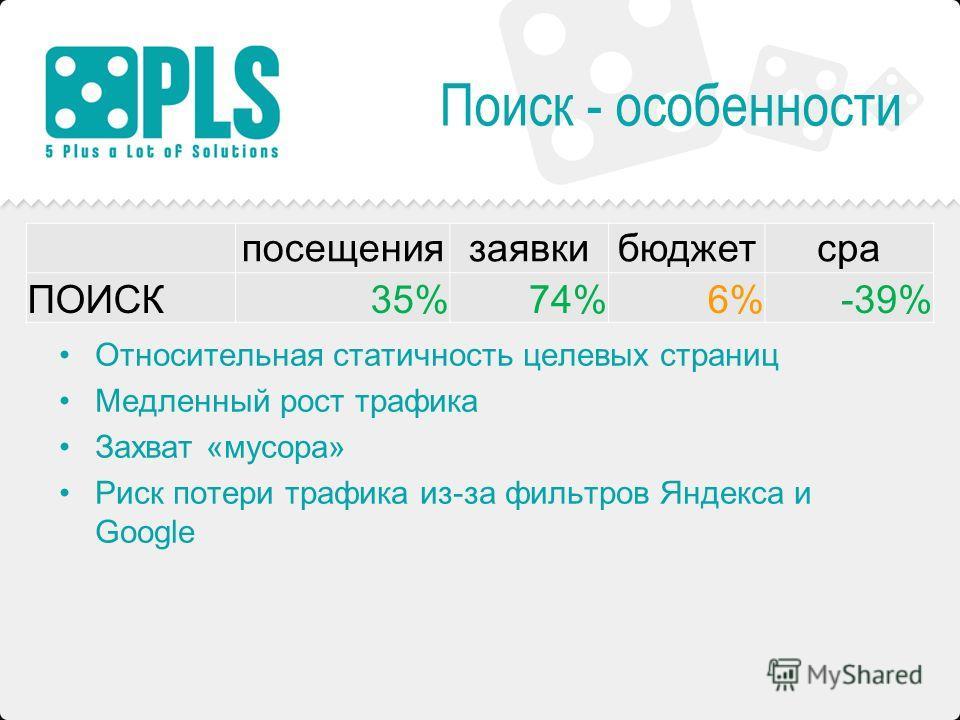 Поиск - особенности Относительная статичность целевых страниц Медленный рост трафика Захват «мусора» Риск потери трафика из-за фильтров Яндекса и Google посещениязаявкибюджетcpa ПОИСК35%74%6%-39%