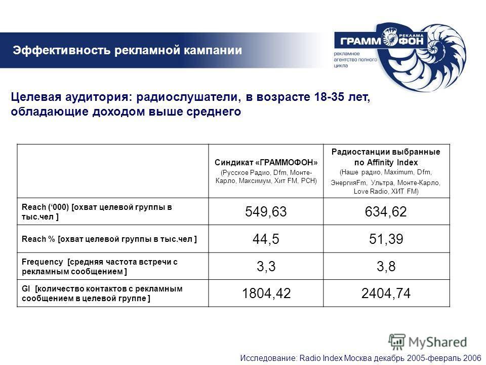 Эффективность рекламной кампании Исследование: Radio Index Москва декабрь 2005-февраль 2006 Синдикат «ГРАММОФОН» (Русское Радио, Dfm, Монте- Карло, Максимум, Хит FM, РСН) Радиостанции выбранные по Affinity Index (Наше радио, Maximum, Dfm, ЭнергияFm,