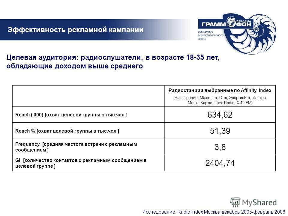 Эффективность рекламной кампании Исследование: Radio Index Москва декабрь 2005-февраль 2006 Радиостанции выбранные по Affinity Index (Наше радио, Maximum, Dfm, ЭнергияFm, Ультра, Монте-Карло, Love Radio, ХИТ FM) Reach (000) [охват целевой группы в ты