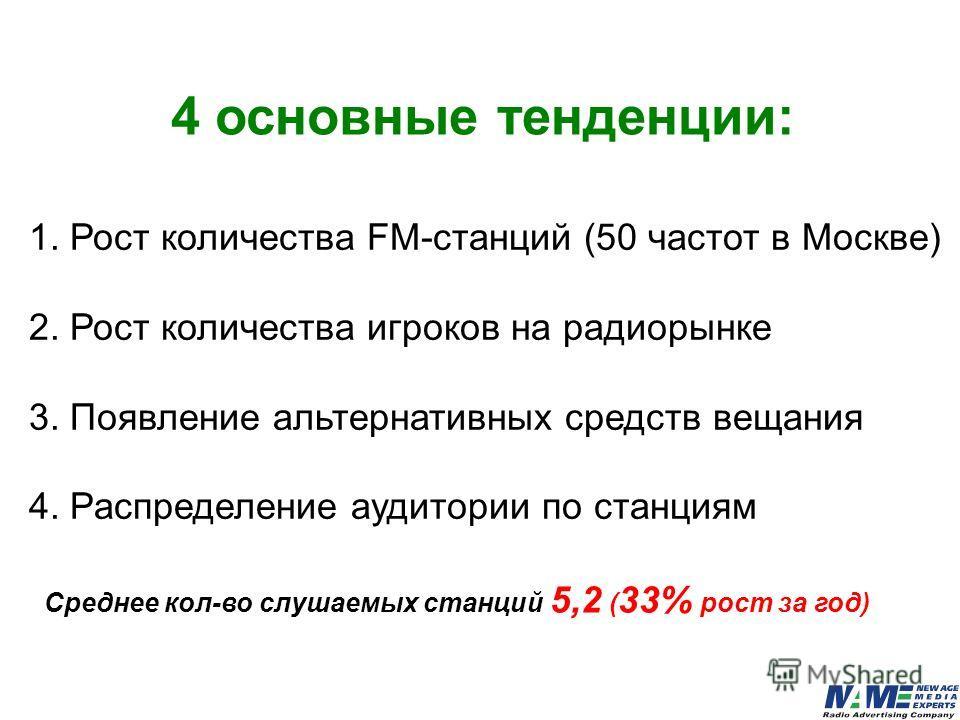 1. Рост количества FM-станций (50 частот в Москве) 2. Рост количества игроков на радиорынке 3. Появление альтернативных средств вещания 4. Распределение аудитории по станциям 4 основные тенденции: Среднее кол-во слушаемых станций 5,2 ( 33% рост за го