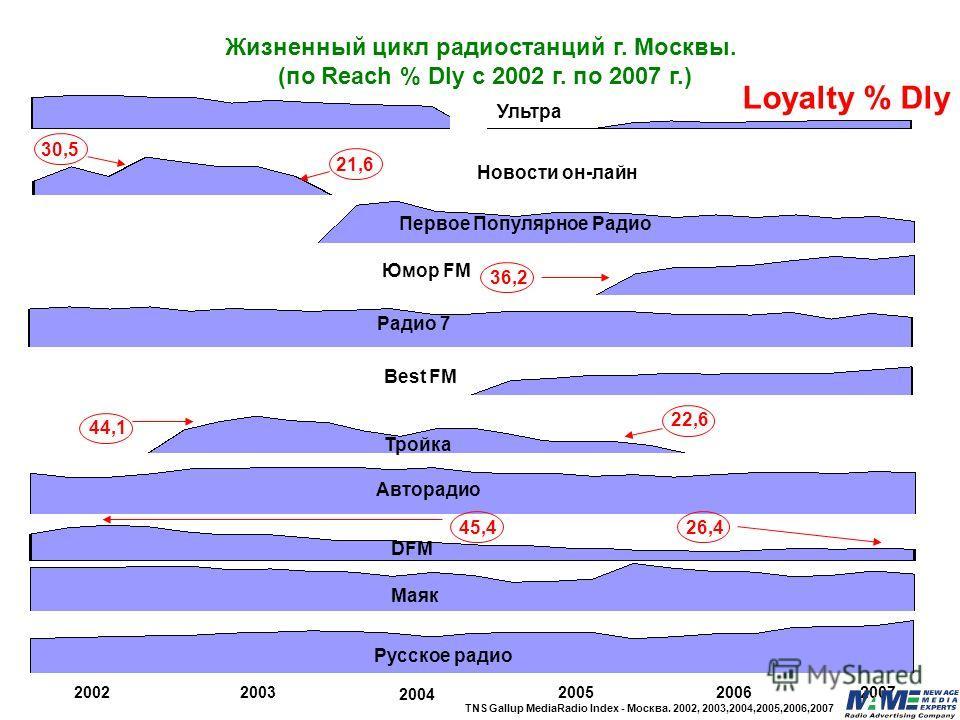 Ультра Best FM Юмор FM Маяк Первое Популярное Радио Авторадио 20022003 2004 200520062007 Русское радио Жизненный цикл радиостанций г. Москвы. (по Reach % Dly с 2002 г. по 2007 г.) DFM Тройка Новости он-лайн Loyalty % Dly 30,5 21,6 44,1 22,6 36,2 45,4