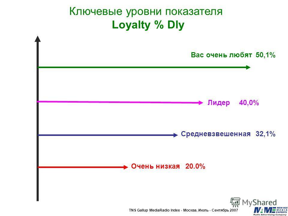 50,1% 32,1% 20.0%Очень низкая Средневзвешенная Вас очень любят TNS Gallup MediaRadio Index - Москва. Июль - Сентябрь 2007 Ключевые уровни показателя Loyalty % Dly Лидер40,0%