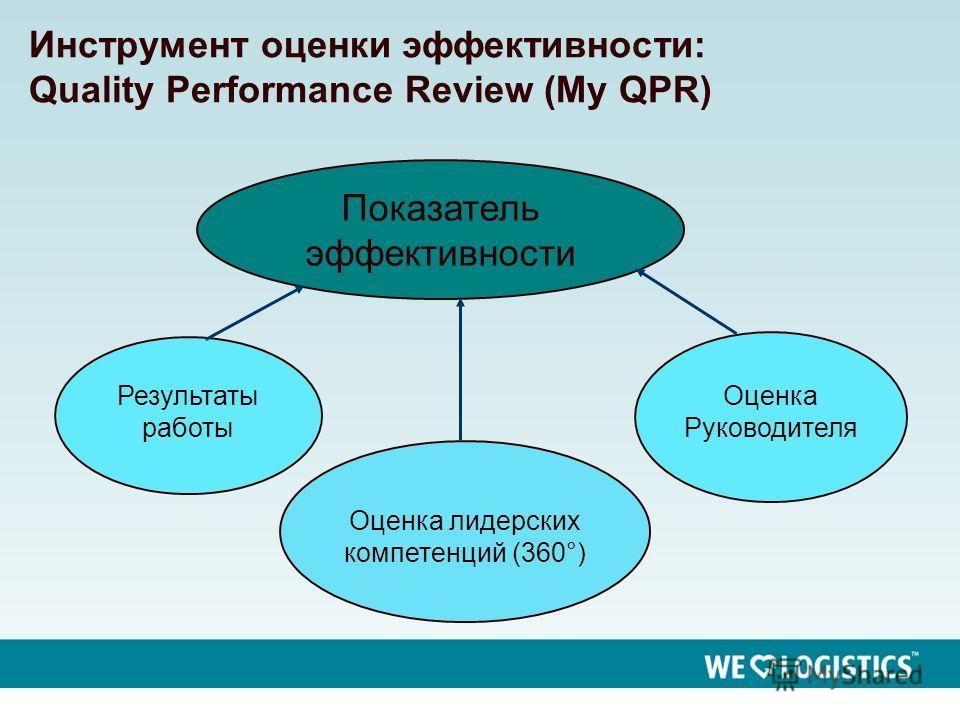 4 Инструмент оценки эффективности: Quality Performance Review (My QPR) Показатель эффективности Результаты работы Оценка лидерских компетенций (360°) Оценка Руководителя