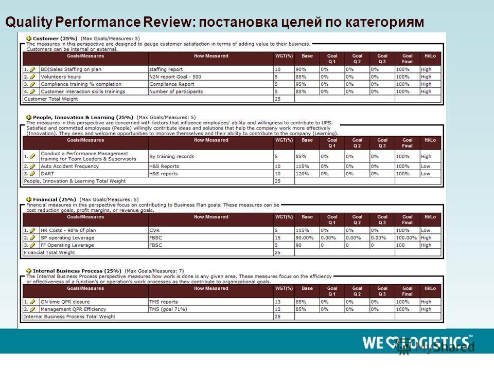 5 Quality Performance Review: постановка целей по категориям