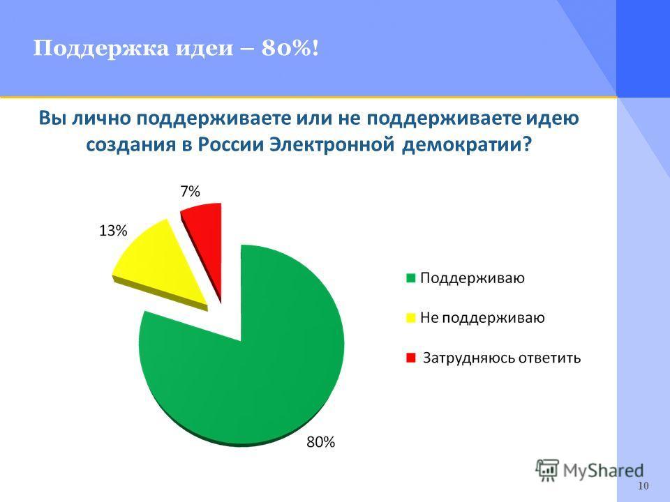 10 Поддержка идеи – 80%! Вы лично поддерживаете или не поддерживаете идею создания в России Электронной демократии?