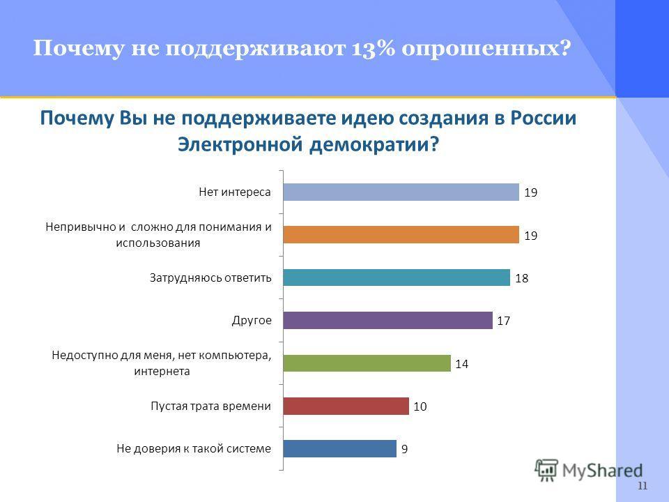11 Почему не поддерживают 13% опрошенных? Почему Вы не поддерживаете идею создания в России Электронной демократии?