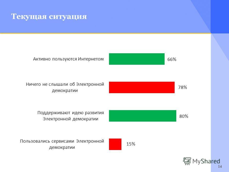 14 Текущая ситуация 15%