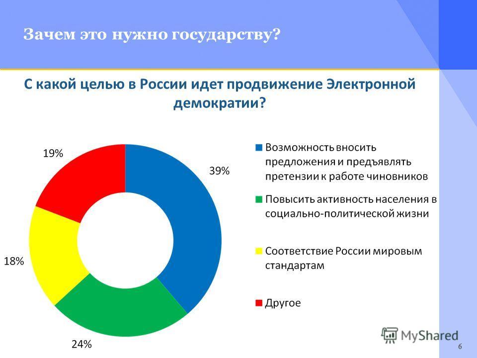 6 Зачем это нужно государству? С какой целью в России идет продвижение Электронной демократии?