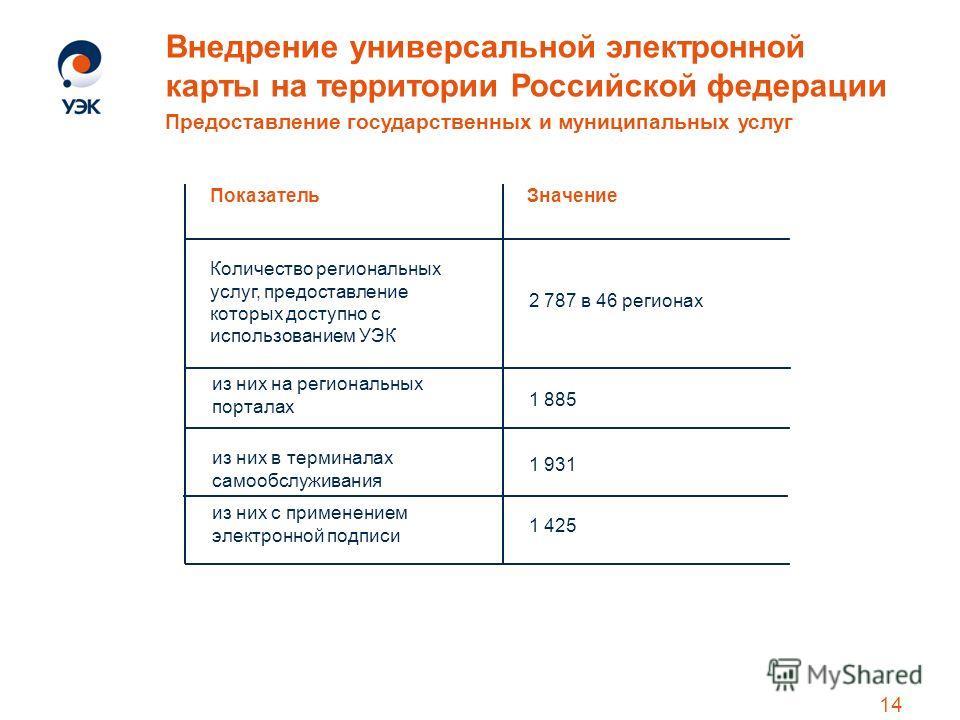 Внедрение универсальной электронной карты на территории Российской федерации Предоставление государственных и муниципальных услуг 14 ПоказательЗначение Количество региональных услуг, предоставление которых доступно с использованием УЭК из них на реги