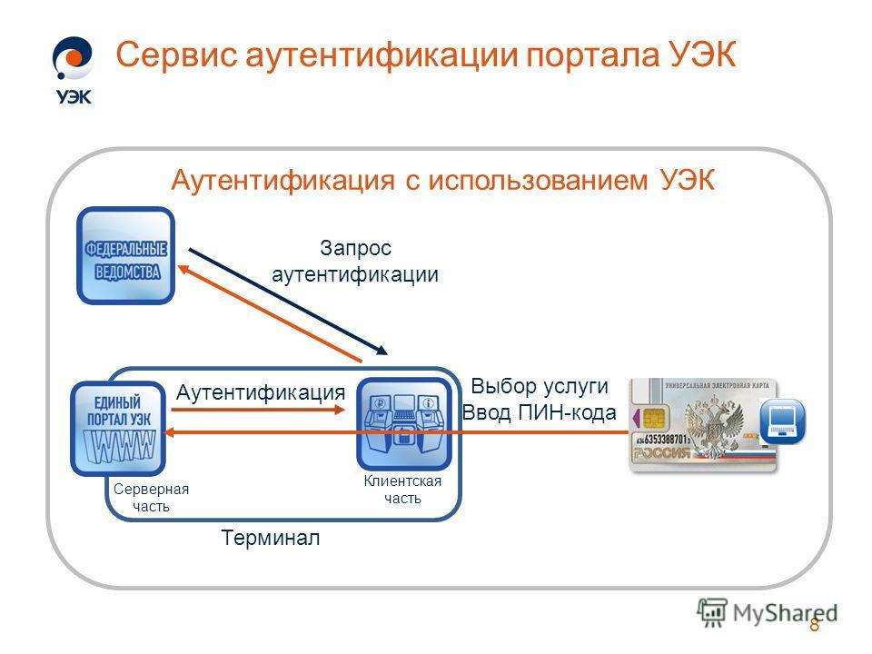 Сервис аутентификации портала УЭК 8 Выбор услуги Ввод ПИН-кода Аутентификация с использованием УЭК Запрос аутентификации Аутентификация Клиентская часть Серверная часть Терминал