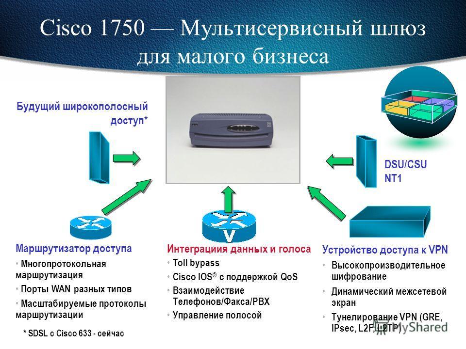 Серия Cisco 1700 Расширение функциональности Cisco 1600 Серия Cisco 1700 Функциональность Все возможности Cisco 1600 плюс: Полная модульность Интеграция голоса и данных (Cisco 1750) Доступ к VPN Опциональный слот для аппаратного шифрования (IPsec, 3D