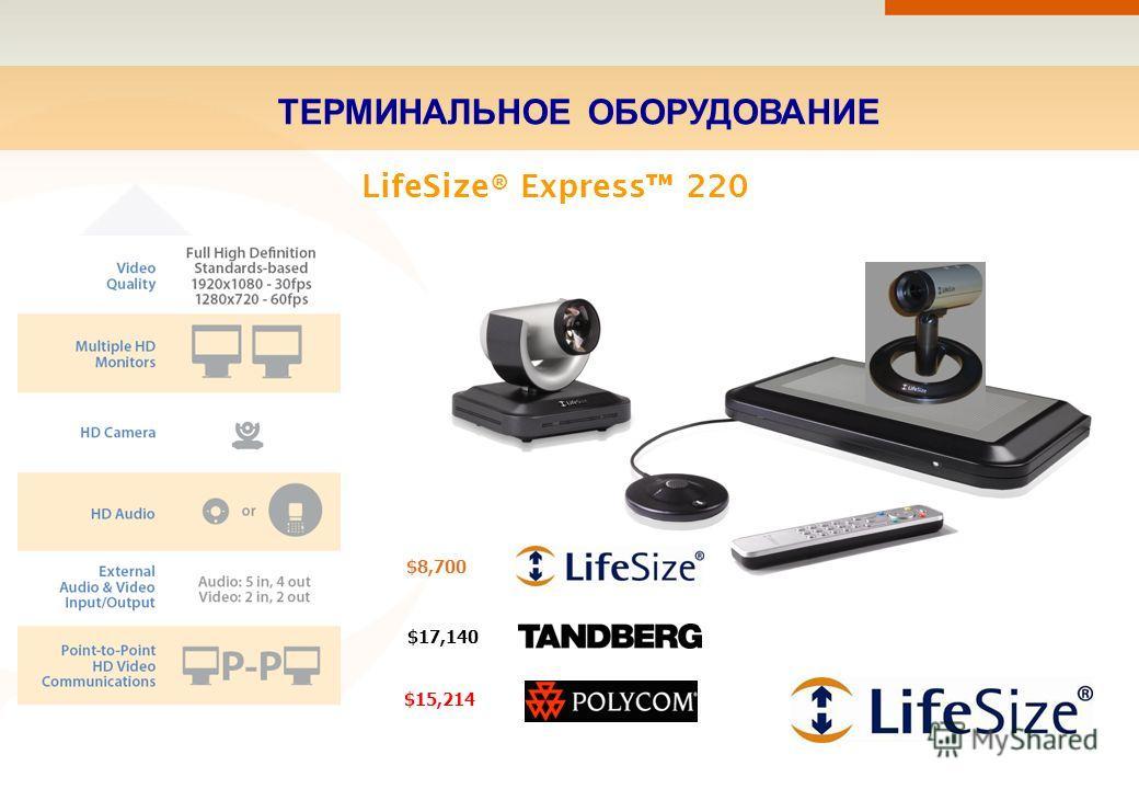 ТЕРМИНАЛЬНОЕ ОБОРУДОВАНИЕ LifeSize® Express 220 $8,700 $17,140 $15,214