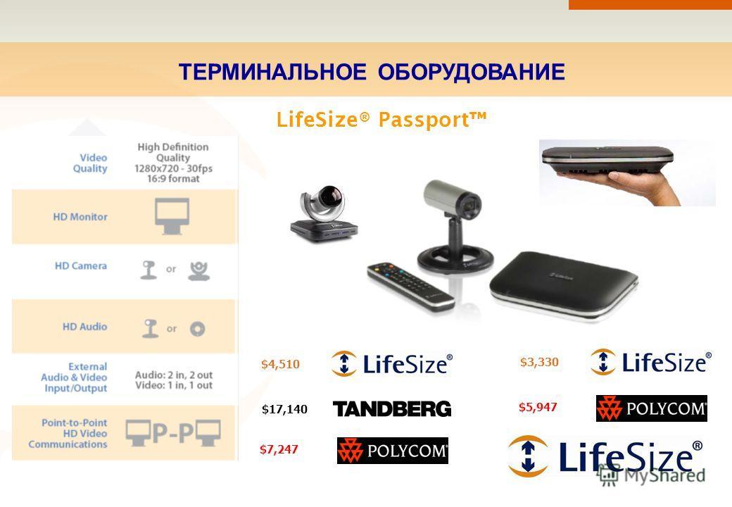 ТЕРМИНАЛЬНОЕ ОБОРУДОВАНИЕ $4,510 $17,140 $7,247 LifeSize® Passport $3,330 $5,947