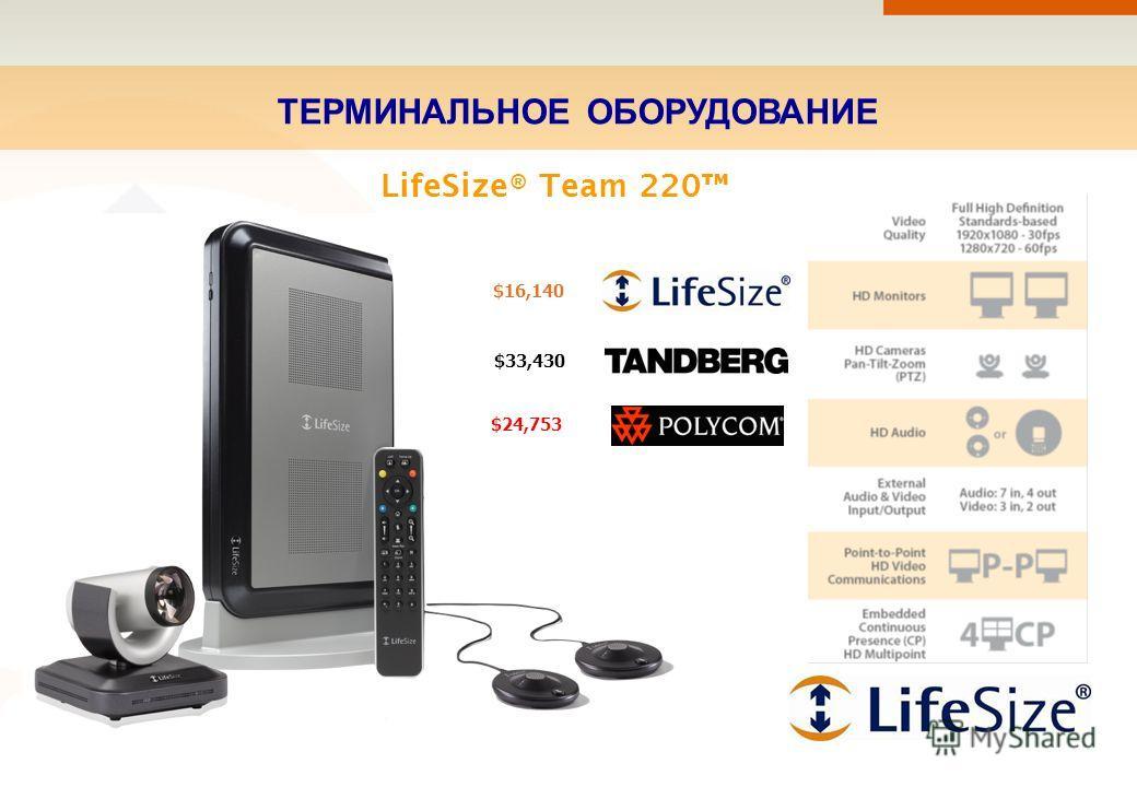 ТЕРМИНАЛЬНОЕ ОБОРУДОВАНИЕ LifeSize® Team 220 $16,140 $33,430 $24,753