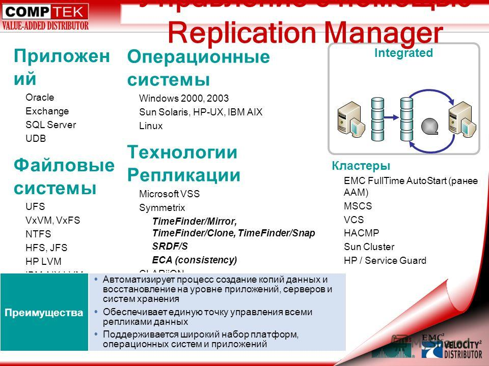 Приложен ий Oracle Exchange SQL Server UDB Файловые системы UFS VxVM, VxFS NTFS HFS, JFS HP LVM IBM AIX LVM Sun LVM Операционные системы Windows 2000, 2003 Sun Solaris, HP-UX, IBM AIX Linux Технологии Репликации Microsoft VSS Symmetrix TimeFinder/Mir