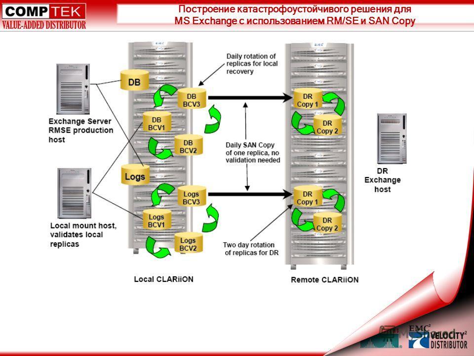 Построение катастрофоустойчивого решения для MS Exchange с использованием RM/SE и SAN Copy