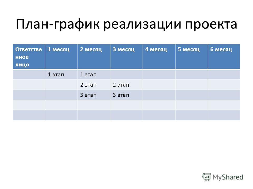 План-график реализации проекта Ответстве нное лицо 1 месяц2 месяц3 месяц4 месяц5 месяц6 месяц 1 этап 2 этап 3 этап