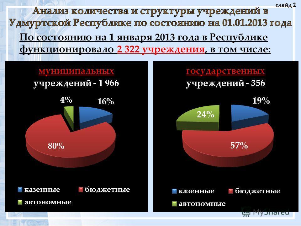 По состоянию на 1 января 2013 года в Республике функционировало 2 322 учреждения, в том числе: