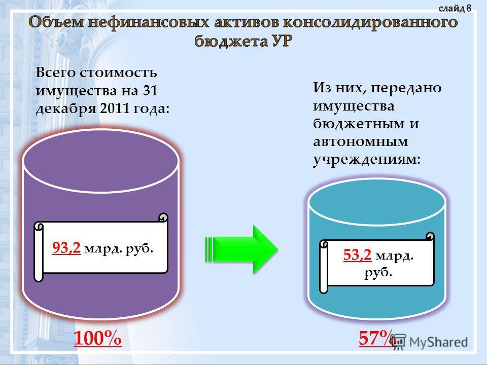 93,2 млрд. руб. Всего стоимость имущества на 31 декабря 2011 года: 53,2 млрд. руб. Из них, передано имущества бюджетным и автономным учреждениям: 100%57%