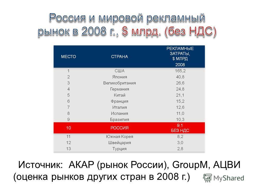Источник: АКАР (рынок России), GroupM, АЦВИ (оценка рынков других стран в 2008 г.)