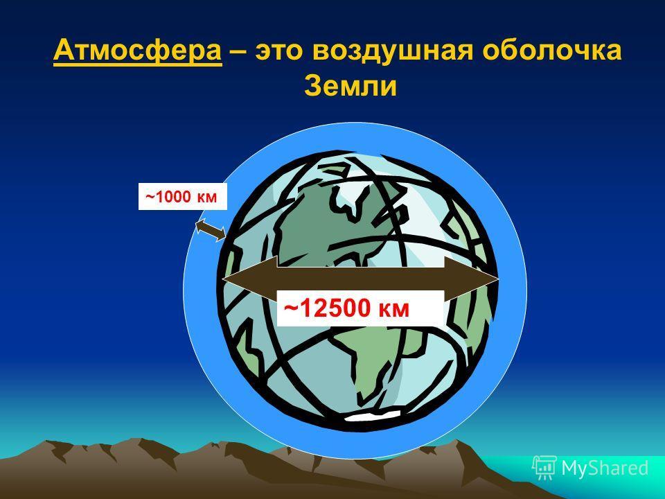 Атмосфера – это воздушная оболочка Земли ~12500 км ~1000 км