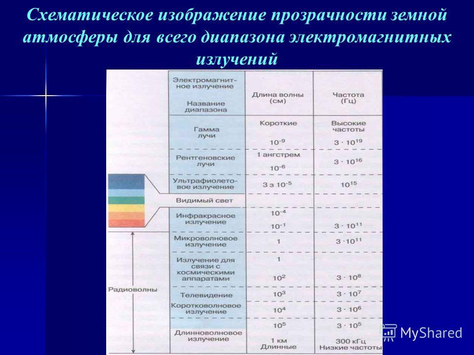 Схематическое изображение прозрачности земной атмосферы для всего диапазона электромагнитных излучений