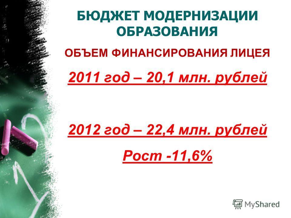 БЮДЖЕТ МОДЕРНИЗАЦИИ ОБРАЗОВАНИЯ ОБЪЕМ ФИНАНСИРОВАНИЯ ЛИЦЕЯ 2011 год – 20,1 млн. рублей 2012 год – 22,4 млн. рублей Рост -11,6%