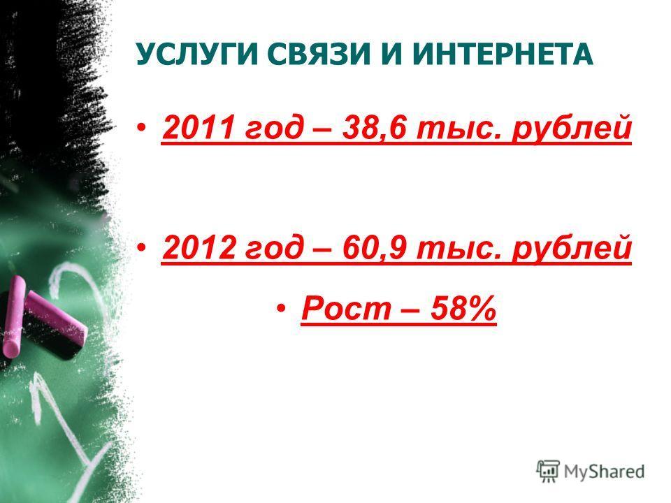 УСЛУГИ СВЯЗИ И ИНТЕРНЕТА 2011 год – 38,6 тыс. рублей 2012 год – 60,9 тыс. рублей Рост – 58%
