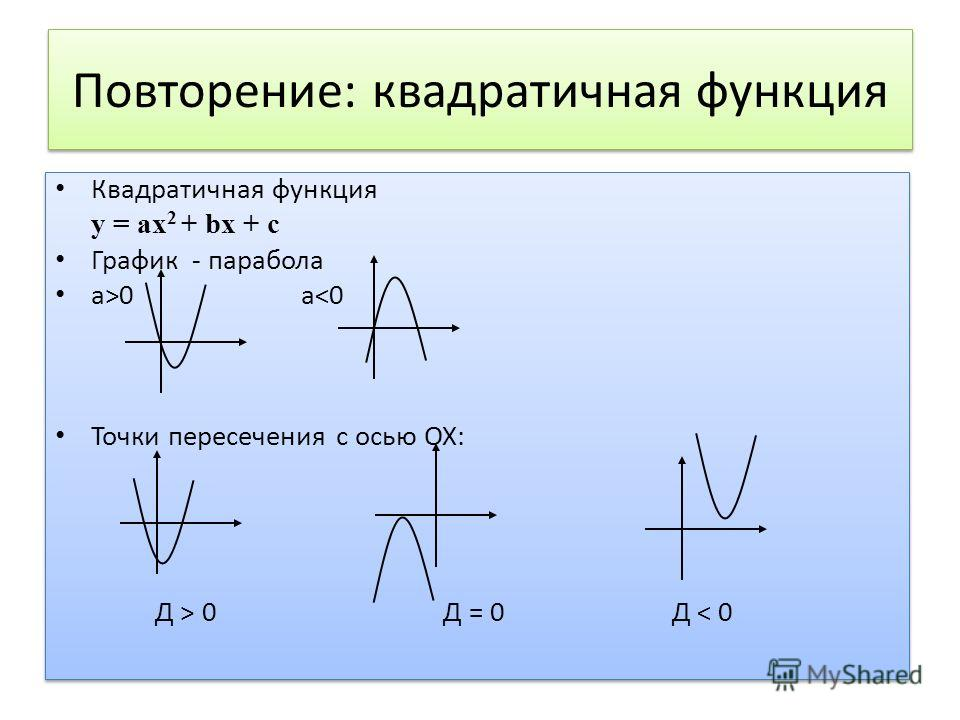 Повторение: квадратичная функция Квадратичная функция у = ах 2 + bх + с График - парабола а>0 а 0 Д = 0 Д < 0 Квадратичная функция у = ах 2 + bх + с График - парабола а>0 а 0 Д = 0 Д < 0