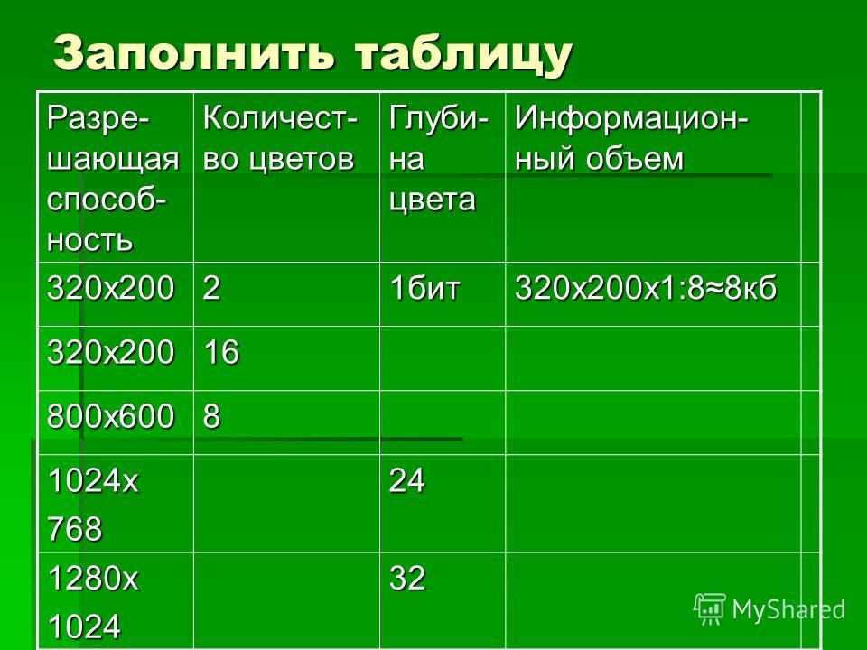 Заполнить таблицу Разре- шающая способ- ность Количест- во цветов Глуби- на цвета Информацион- ный объем 320х20021бит 320х200х1:88кб 320х20016 800х6008 1024х76824 1280х102432