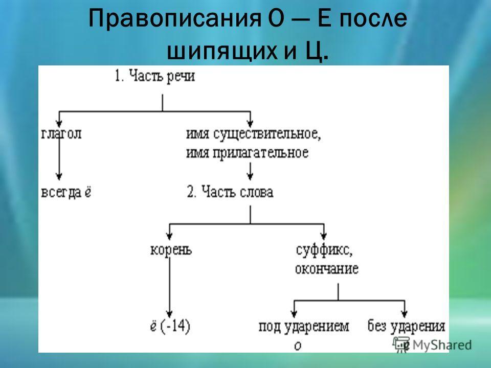 Правописания О Е после шипящих и Ц.