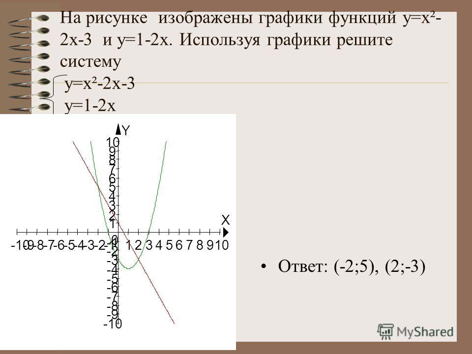 На рисунке изображены графики функций y=x²- 2x-3 и у=1-2x. Используя графики решите систему y=x²-2x-3 у=1-2x Ответ: (-2;5), (2;-3) X Y -10-9-8-7-6-5-4-3-212345678910 -10 -9 -8 -7 -6 -5 -4 -3 -2 1 2 3 4 5 6 7 8 9 10 0