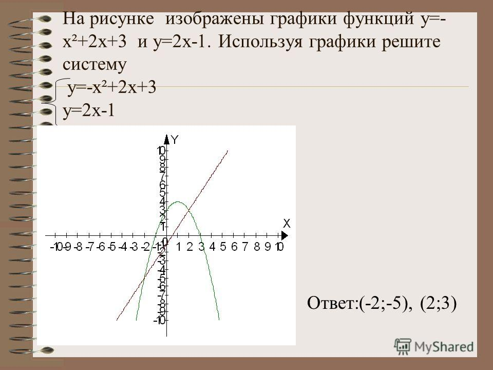 график функции y x-2 x-4