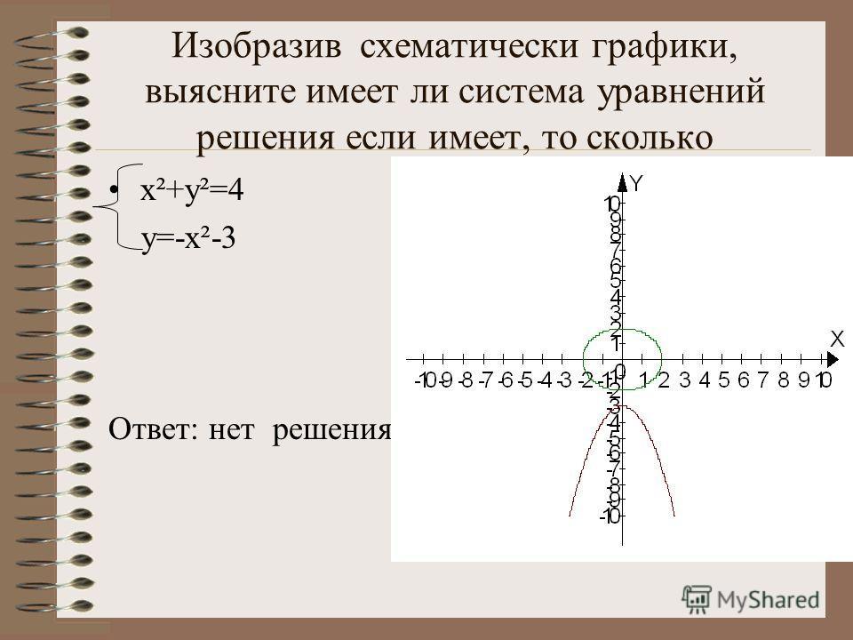 Изобразив схематически графики, выясните имеет ли система уравнений решения если имеет, то сколько x²+y²=4 y=-x²-3 Ответ: нет решения
