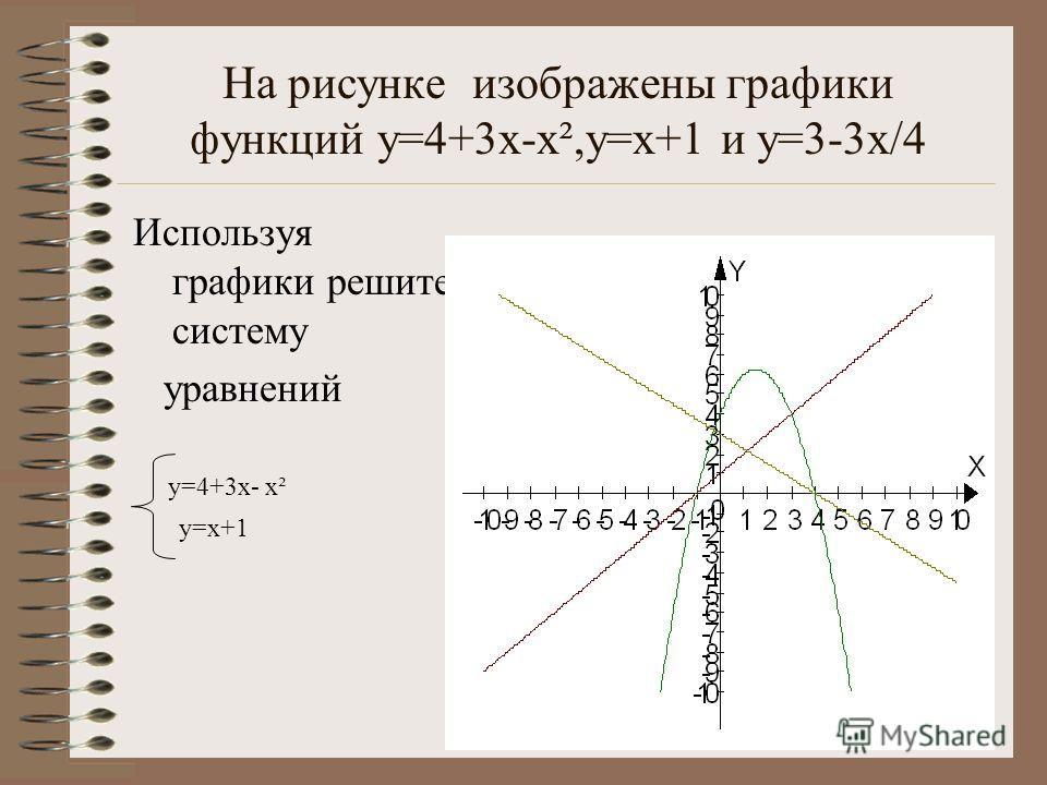 На рисунке изображены графики функций y=4+3x-x²,y=x+1 и у=3-3x/4 Используя графики решите систему уравнений y=4+3x- x² y=x+1