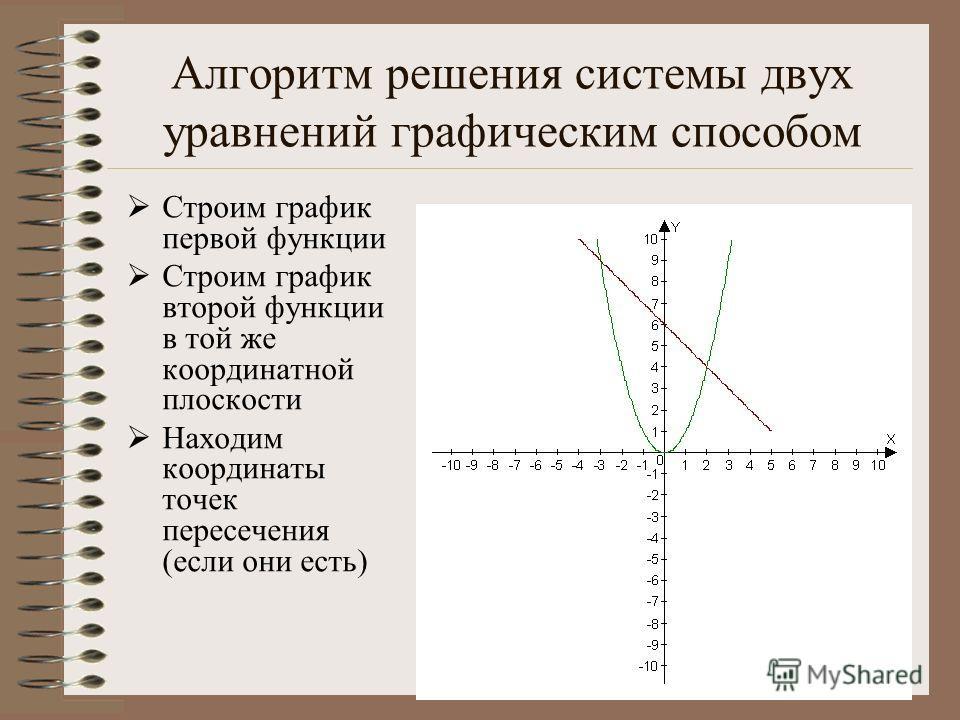 Алгоритм решения системы двух уравнений графическим способом Строим график первой функции Строим график второй функции в той же координатной плоскости Находим координаты точек пересечения (если они есть)