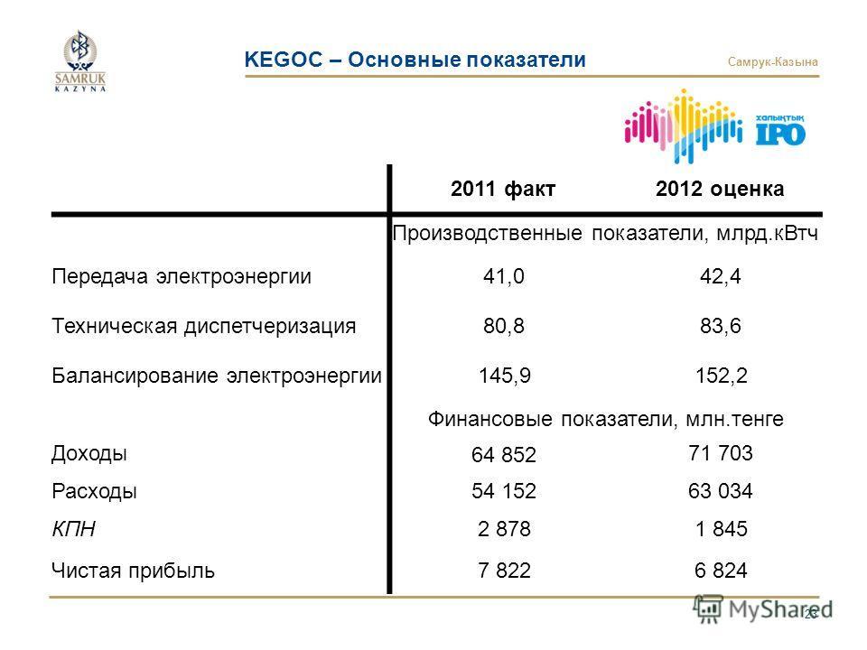 Самрук-Казына 23 2011 факт2012 оценка Производственные показатели, млрд.кВтч Передача электроэнергии41,042,4 Техническая диспетчеризация80,883,6 Балансирование электроэнергии145,9152,2 Финансовые показатели, млн.тенге Доходы64 85271 703 Расходы54 152