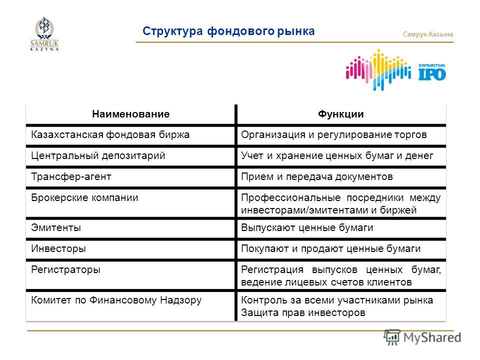 Самрук-Казына Структура фондового рынка