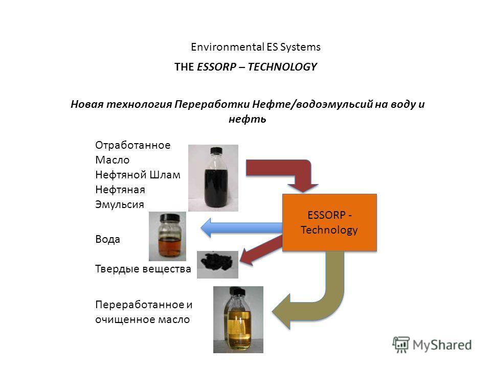 Environmental ES Systems THE ESSORP – TECHNOLOGY Новая технология Переработки Нефте/водоэмульсий на воду и нефть Отработанное Масло Нефтяной Шлам Нефтяная Эмульсия Вода Твердые вещества Переработанное и очищенное масло ESSORP - Technology