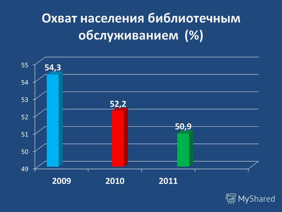 Охват населения библиотечным обслуживанием (%)